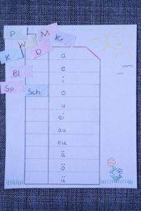Silbenfahrstuhl zur Silbenmethode, Leseübung bei LRS